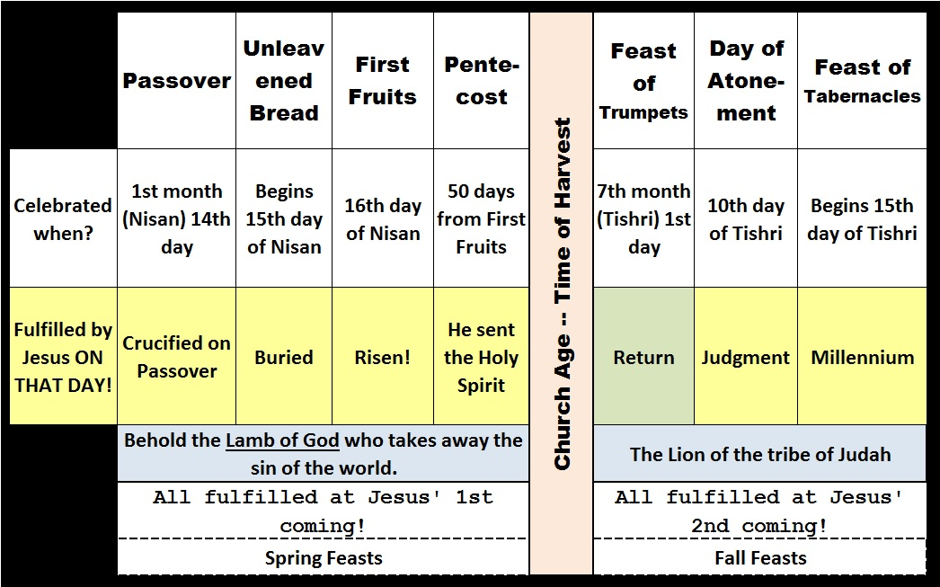 Feasts Update from Book - Church Age is Different
