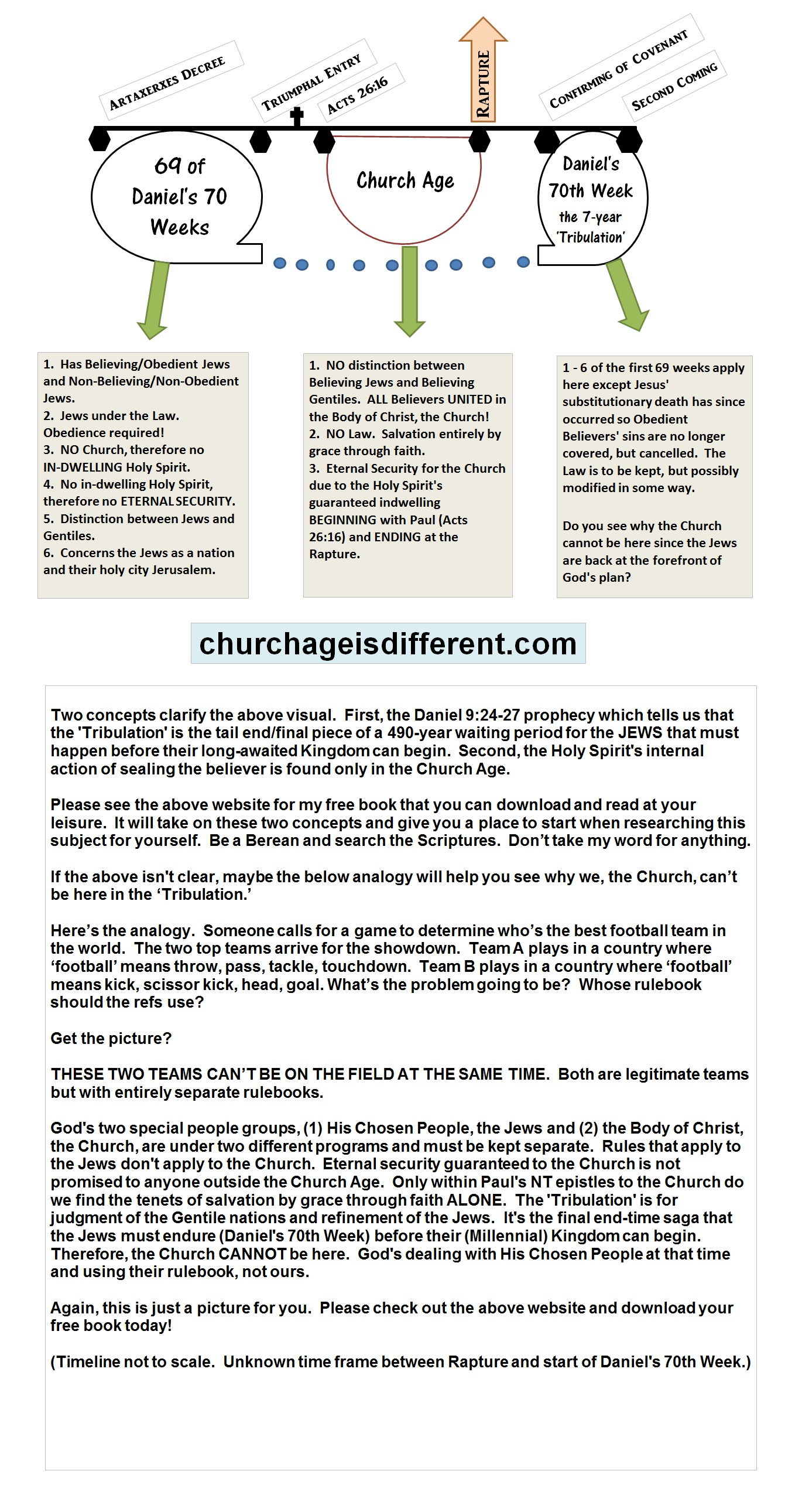 Daniel\'s Chart - Church Age is Different