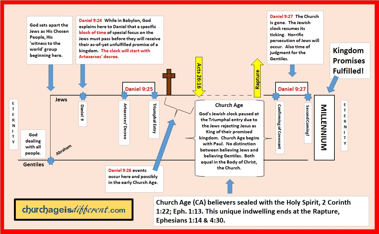 Timeline Of Church Age Wiring Diagrams Chickenwingdiagrampng Is Different Rh Churchageisdifferent Com During The Ad 900s